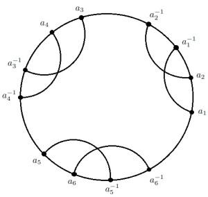 CircleGraph